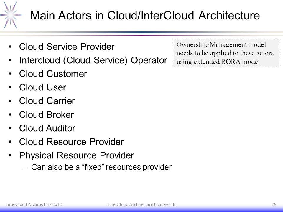 Main Actors in Cloud/InterCloud Architecture