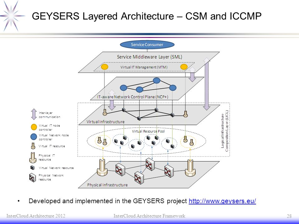 GEYSERS Layered Architecture – CSM and ICCMP