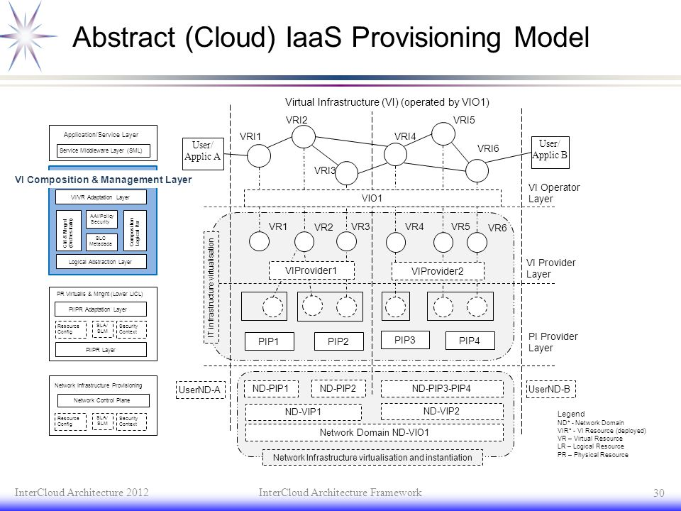 Abstract (Cloud) IaaS Provisioning Model