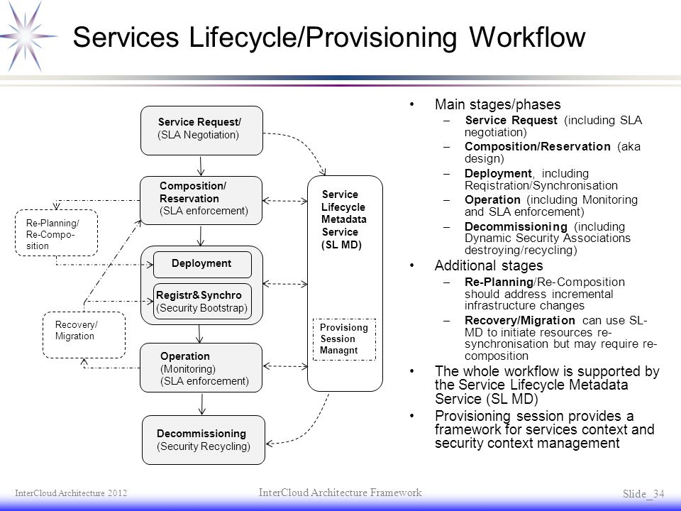 Services Lifecycle/Provisioning Workflow