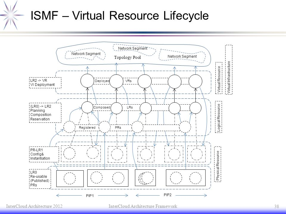 ISMF – Virtual Resource Lifecycle