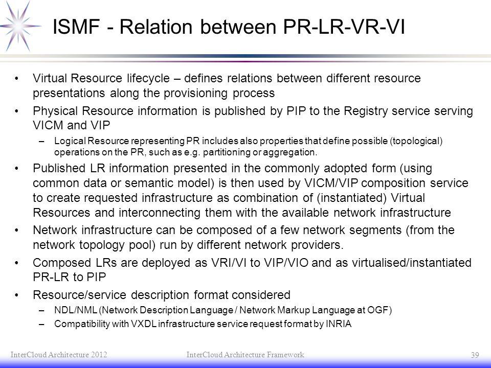 ISMF - Relation between PR-LR-VR-VI