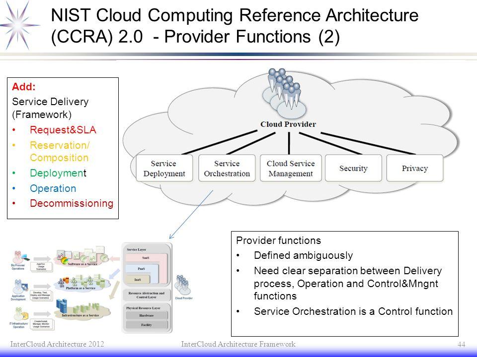 InterCloud Architecture Framework