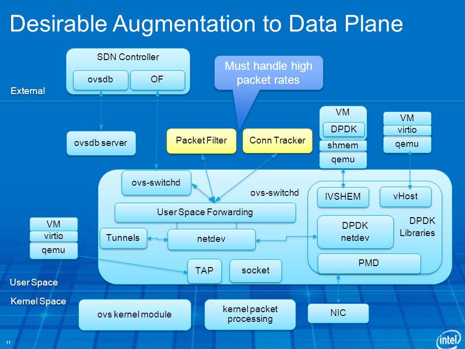 Desirable Augmentation to Data Plane