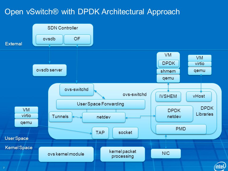 Open vSwitch® with DPDK Architectural Approach