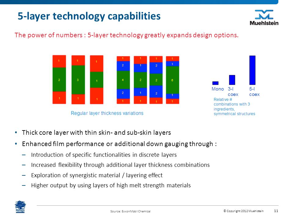 5-layer technology capabilities