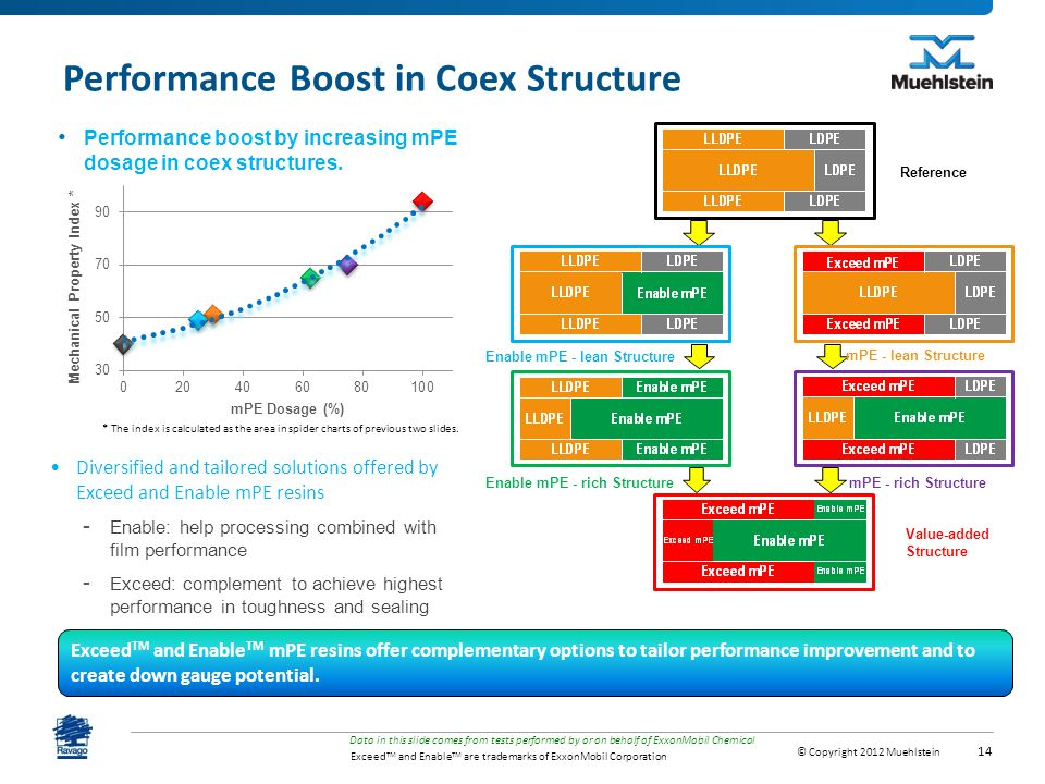 Performance Boost in Coex Structure