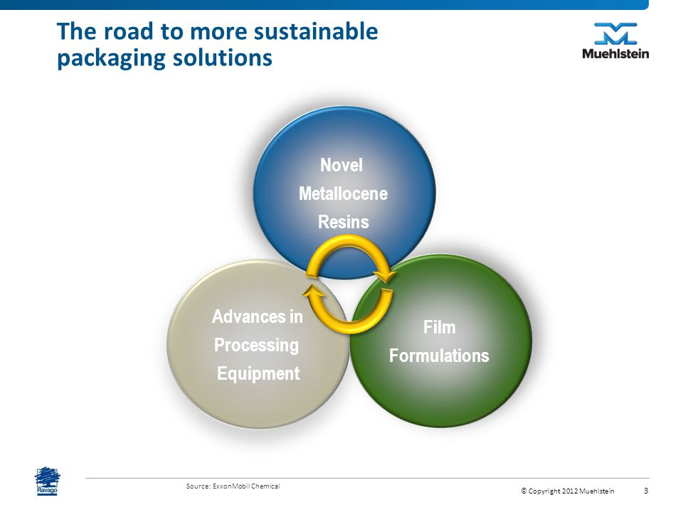 The road to more sustainable packaging solutions