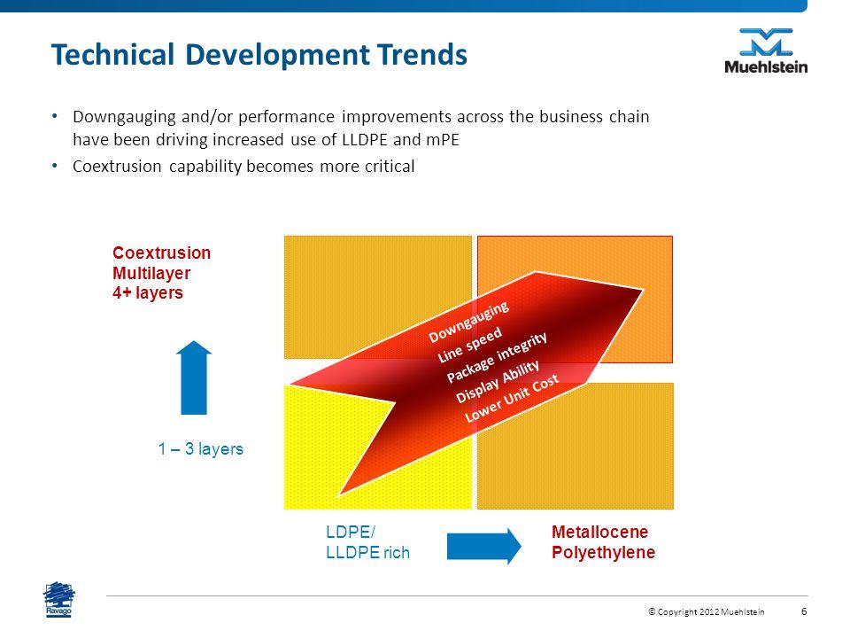 Technical Development Trends