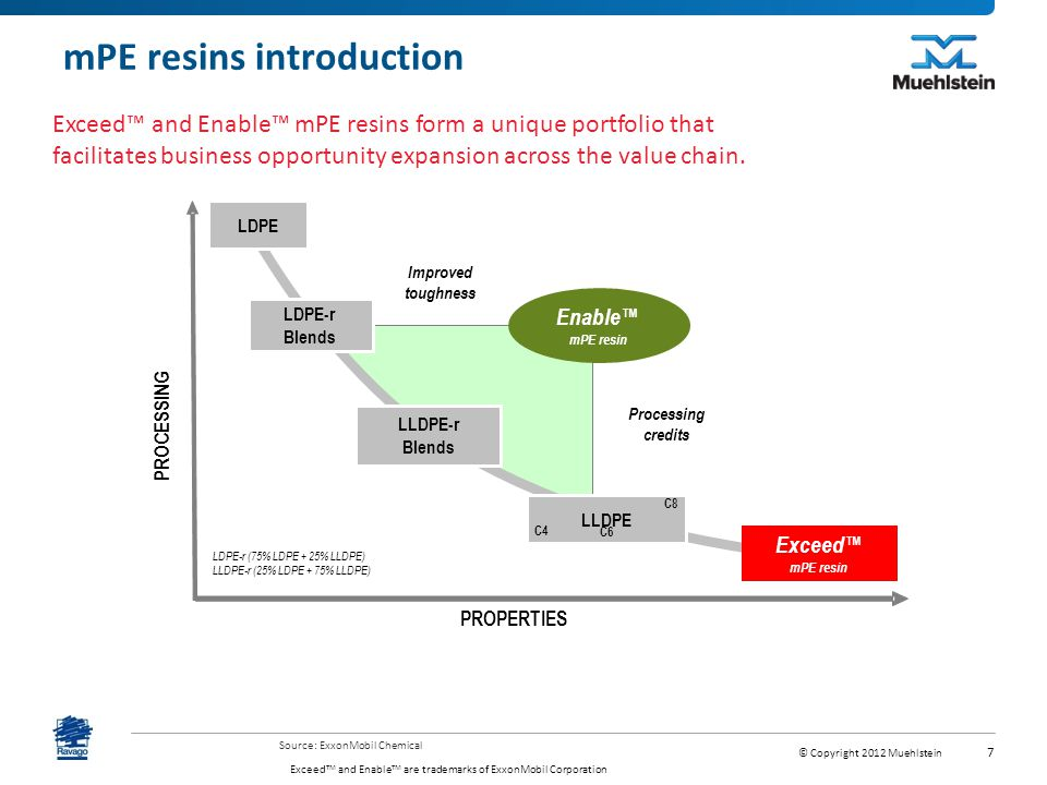 mPE resins introduction