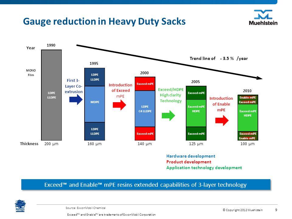Gauge reduction in Heavy Duty Sacks