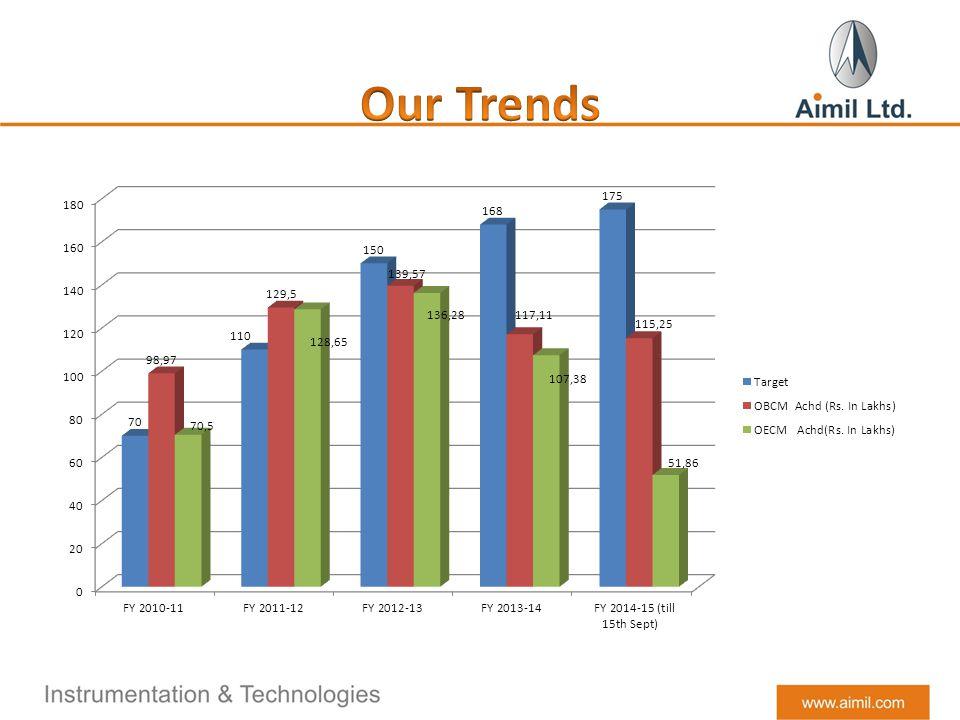 Our Trends Lknl;knkl;nkmjnl.