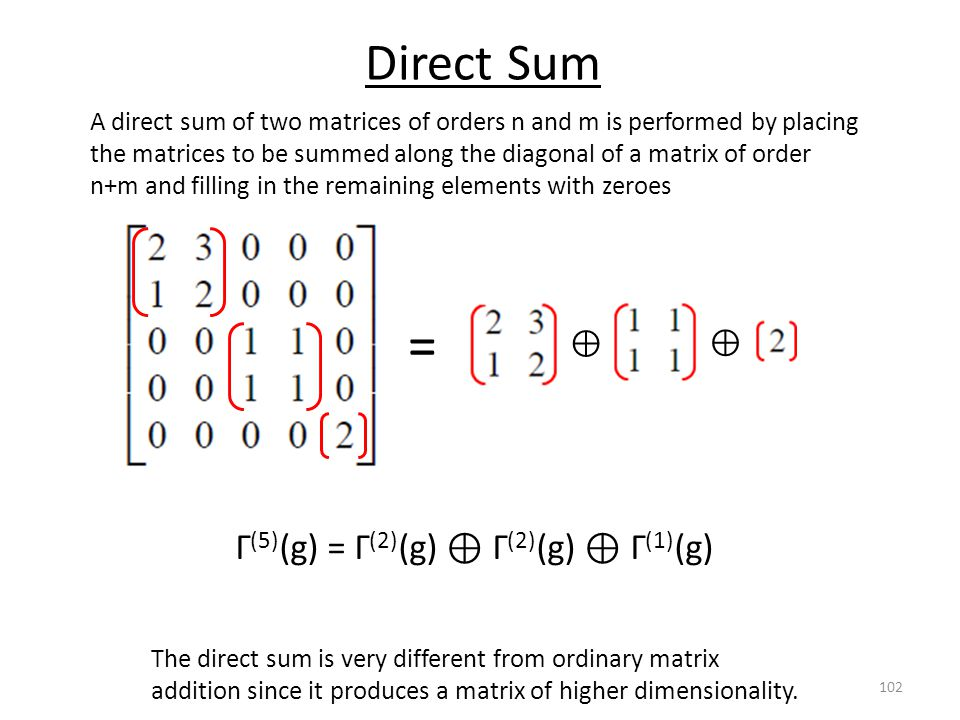 = Direct Sum Γ(5)(g) = Γ(2)(g) ⊕ Γ(2)(g) ⊕ Γ(1)(g) ⊕ ⊕