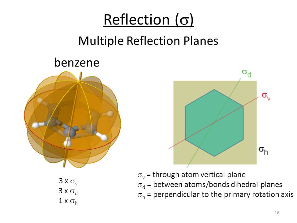 Multiple Reflection Planes