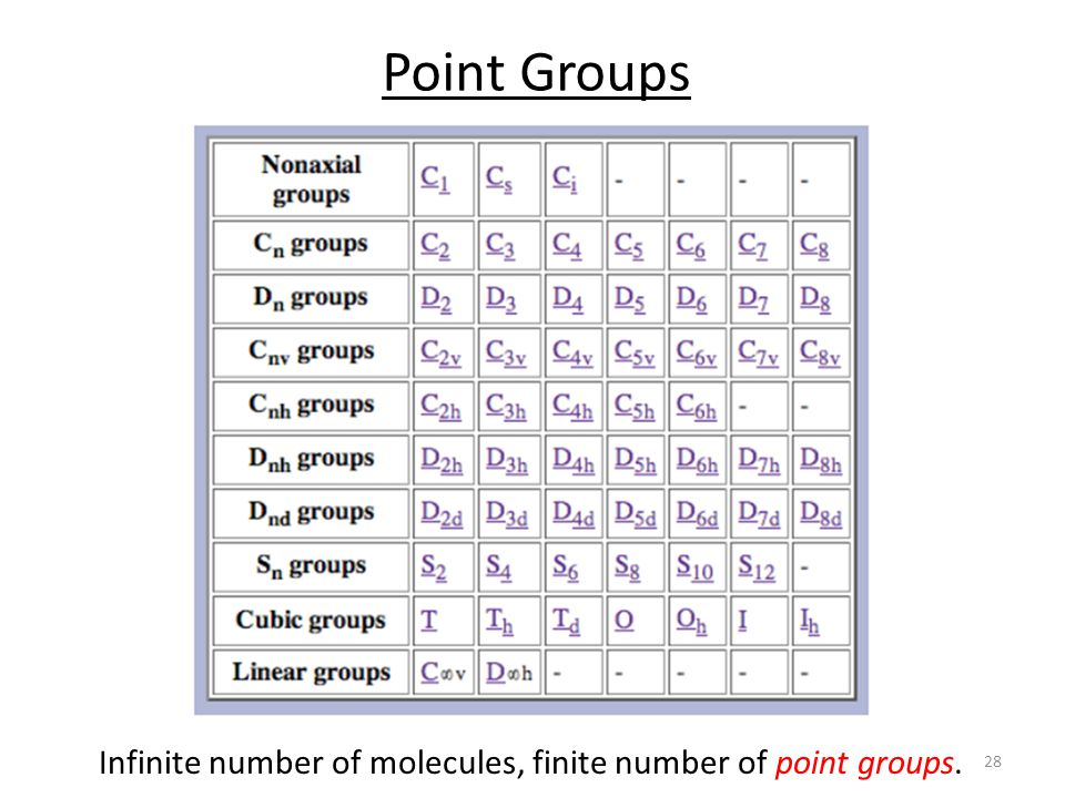 Infinite number of molecules, finite number of point groups.