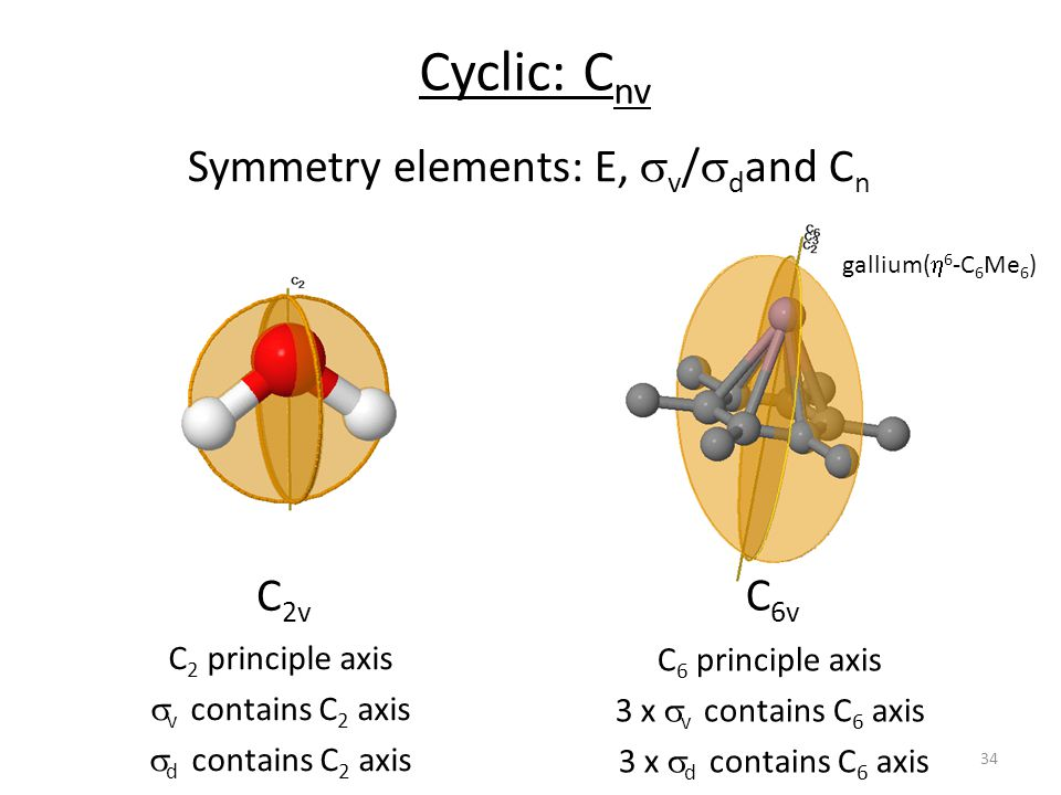 Symmetry elements: E, sv/sdand Cn