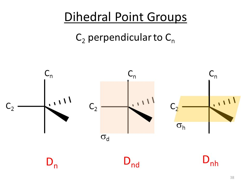 Dihedral Point Groups Dnh Dnd Dn C2 perpendicular to Cn Cn Cn Cn C2 C2