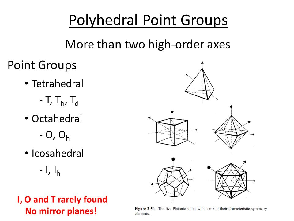 Polyhedral Point Groups