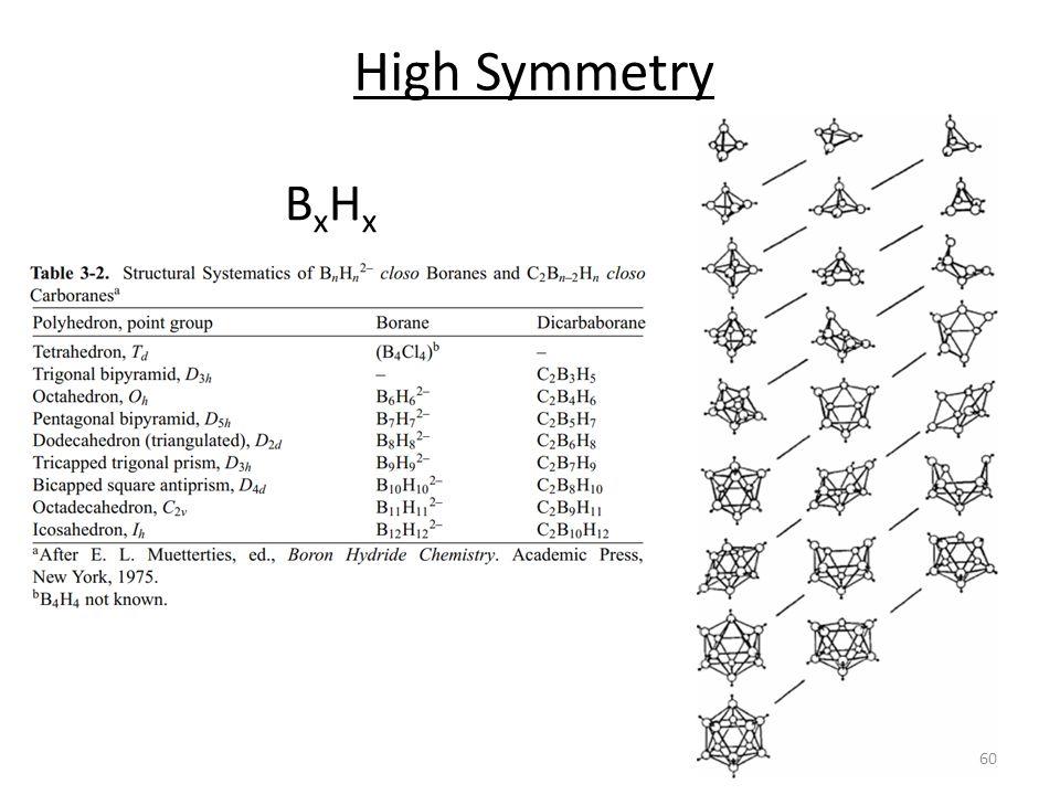 High Symmetry BxHx