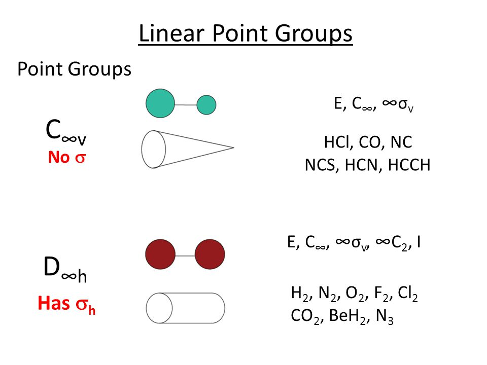 C∞v D∞h Linear Point Groups Point Groups Has sh E, C∞, ∞σv HCl, CO, NC
