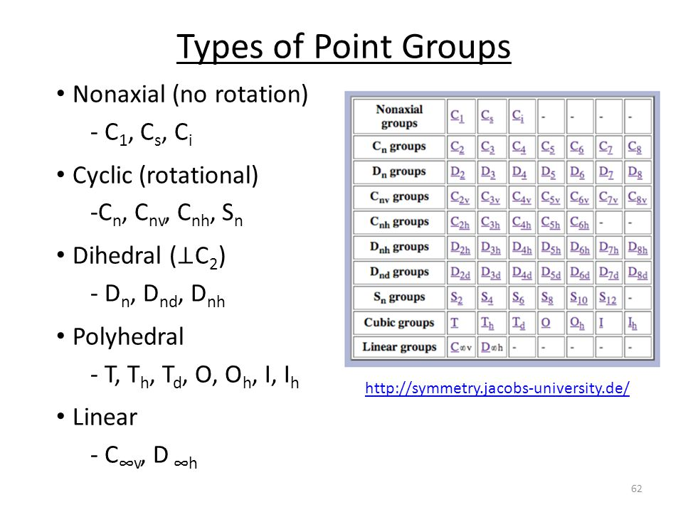 Types of Point Groups Nonaxial (no rotation) - C1, Cs, Ci
