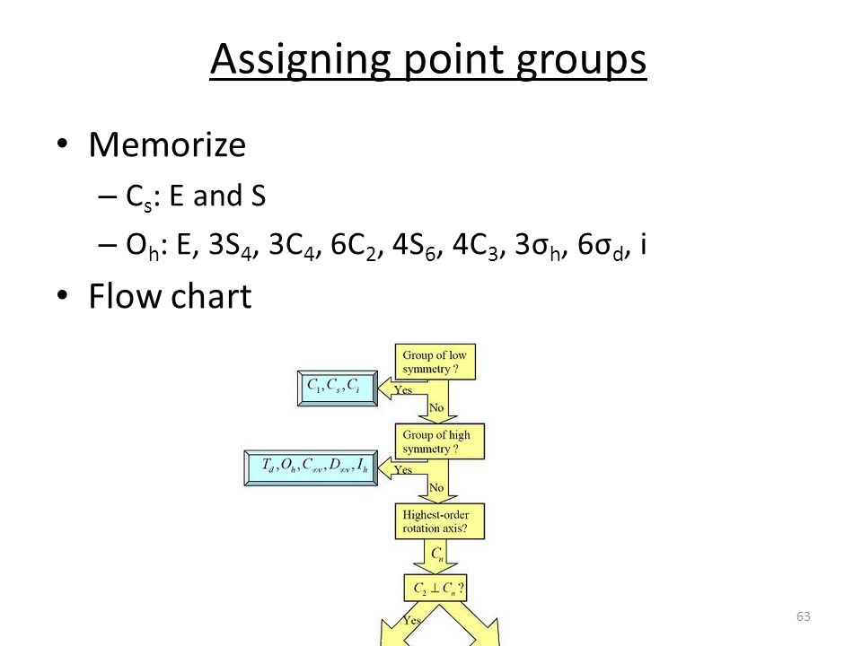 Assigning point groups