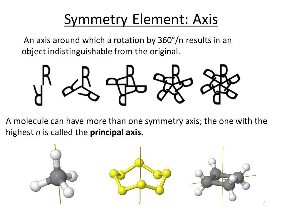 Symmetry Element: Axis