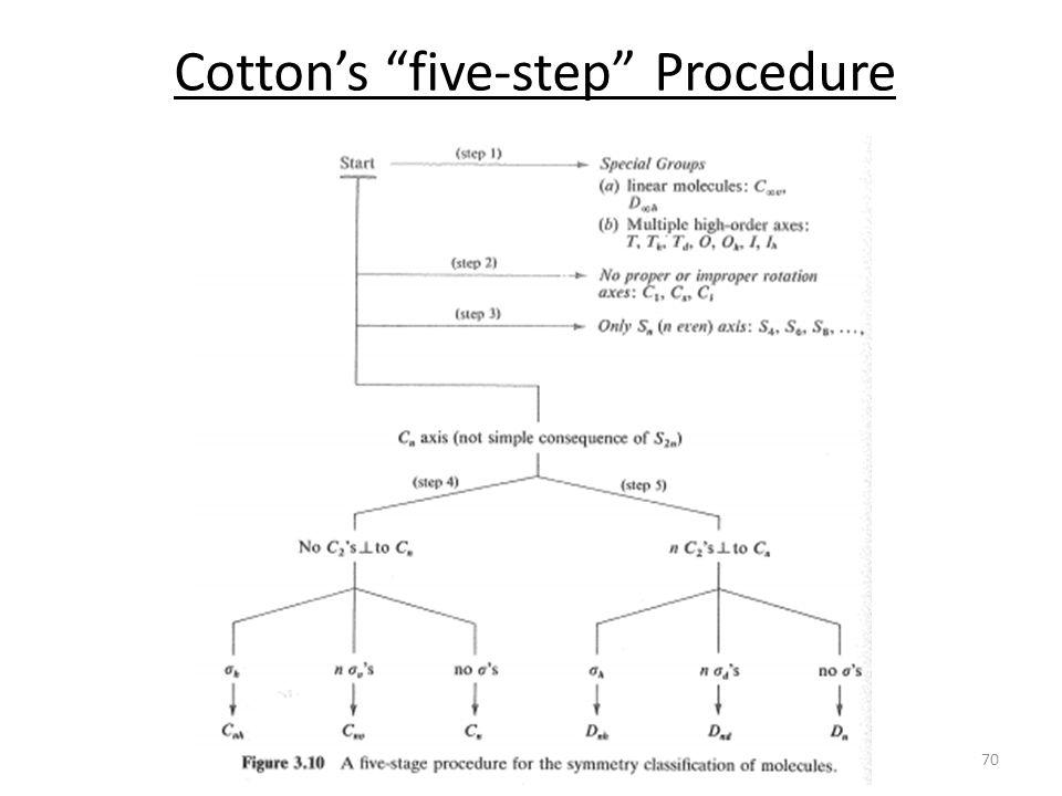 Cotton's five-step Procedure