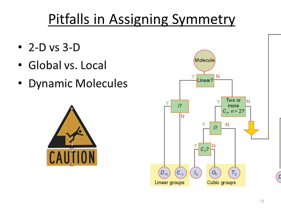 Pitfalls in Assigning Symmetry