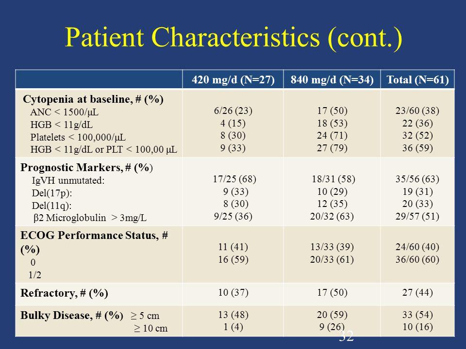 Patient Characteristics (cont.)