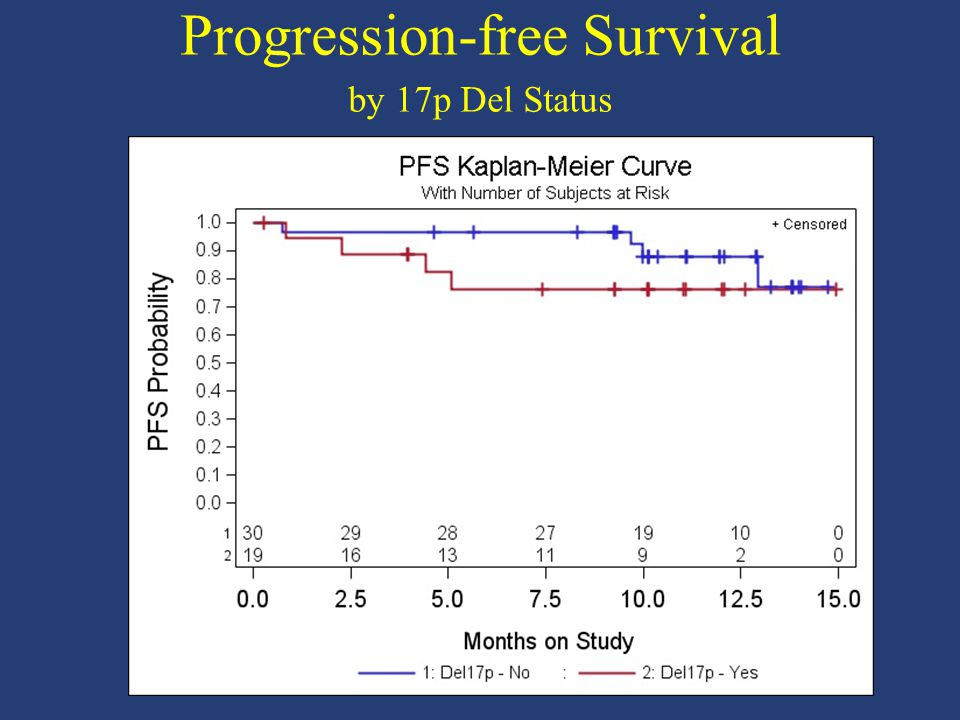 Progression-free Survival by 17p Del Status