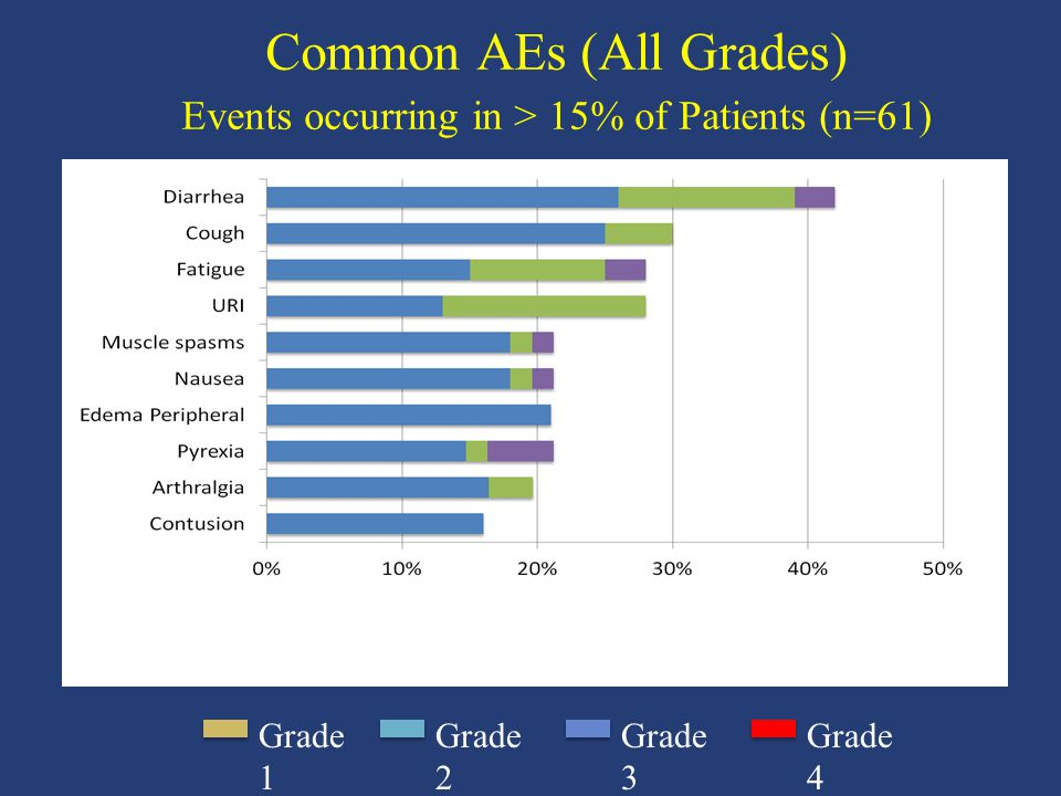 Common AEs (All Grades) Events occurring in > 15% of Patients (n=61)