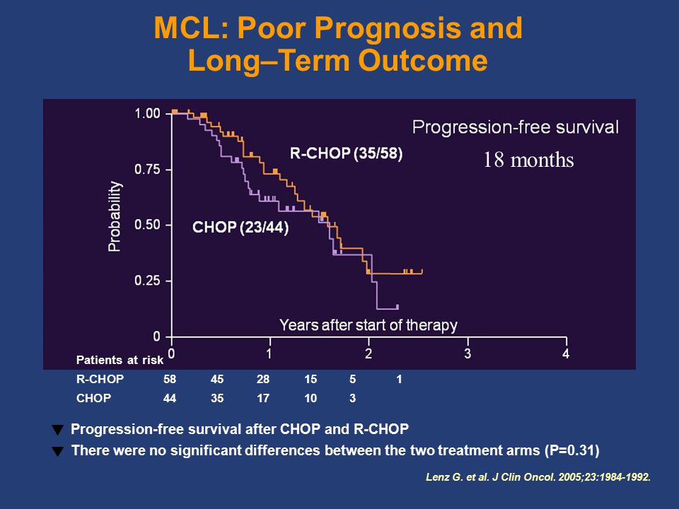 MCL: Poor Prognosis and Long–Term Outcome
