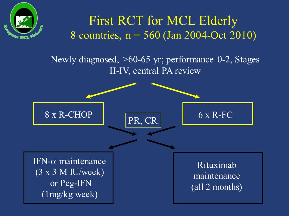 First RCT for MCL Elderly 8 countries, n = 560 (Jan 2004-Oct 2010)