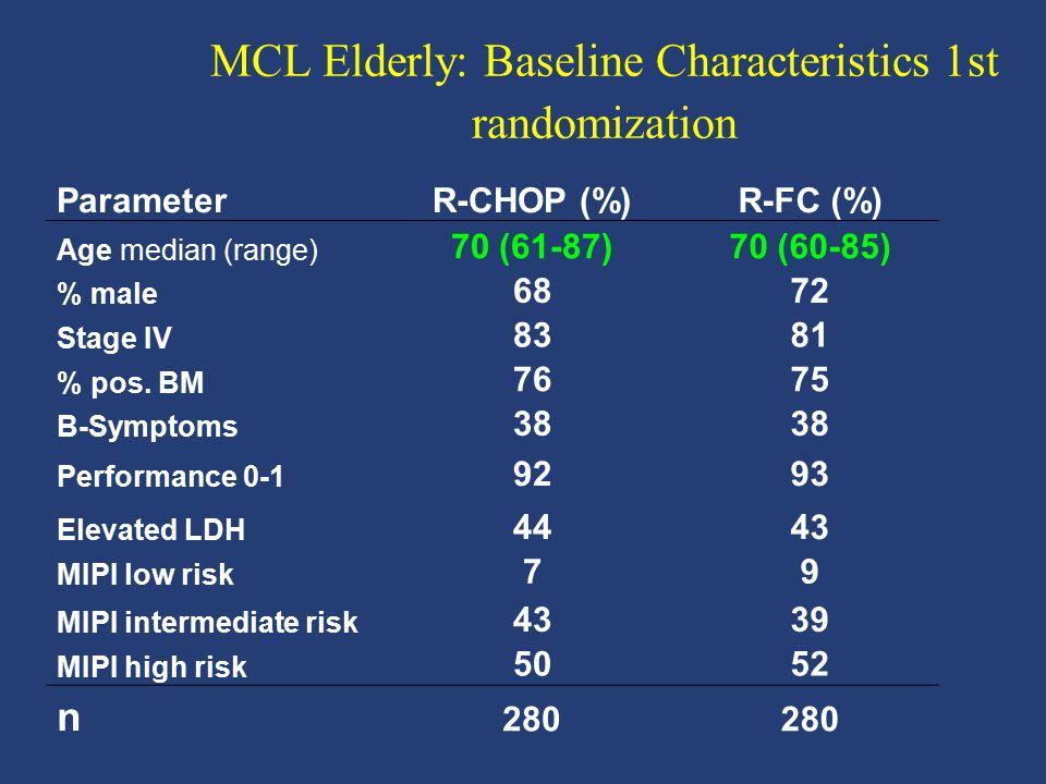 MCL Elderly: Baseline Characteristics 1st randomization
