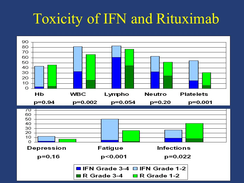 Toxicity of IFN and Rituximab