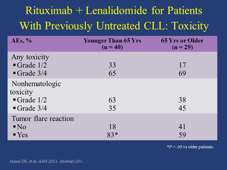 Rituximab + Lenalidomide for Patients With Previously Untreated CLL: Toxicity