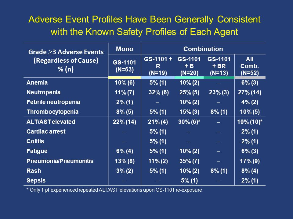 Adverse Event Profiles Have Been Generally Consistent with the Known Safety Profiles of Each Agent