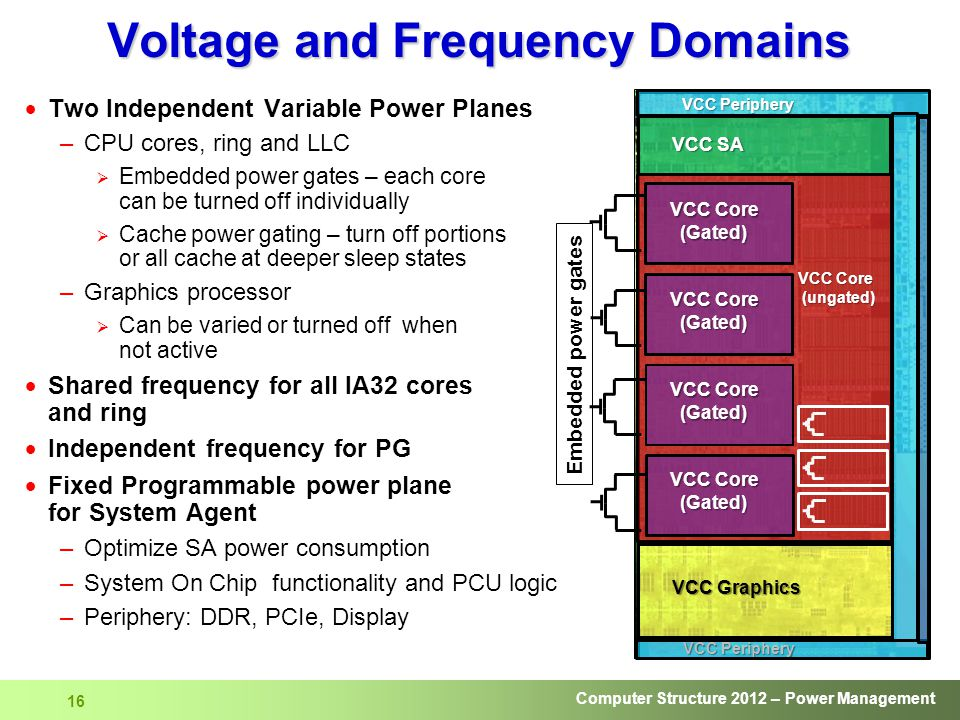 Voltage and Frequency Domains