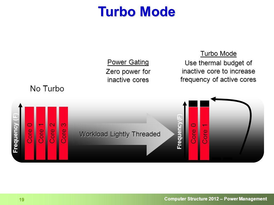 Zero power for inactive cores