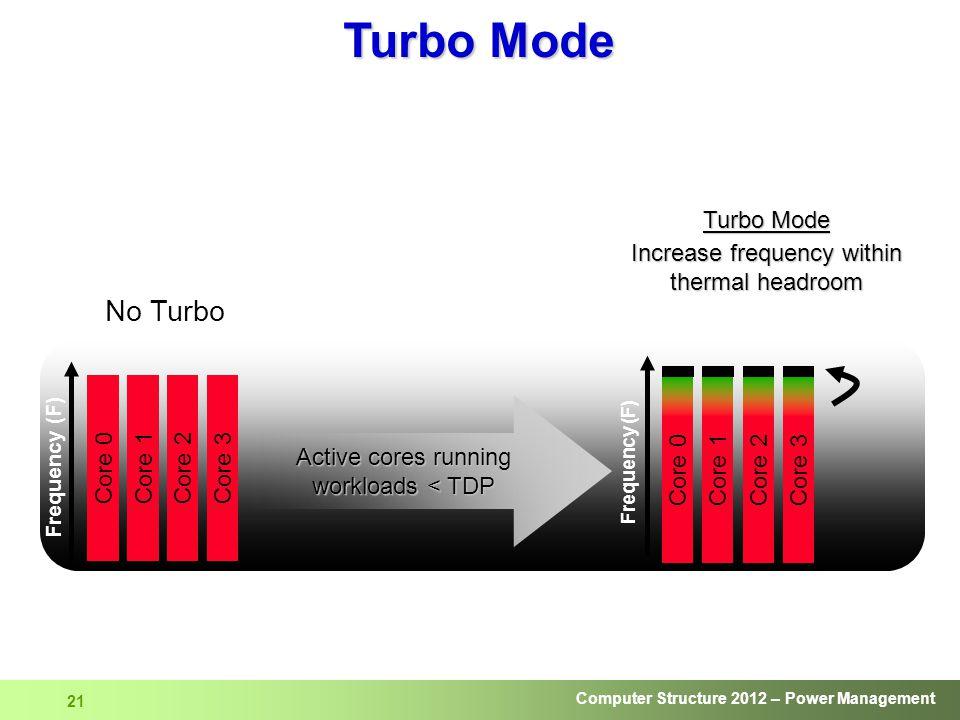 Turbo Mode No Turbo Core 3 Core 0 Core 2 Turbo Mode