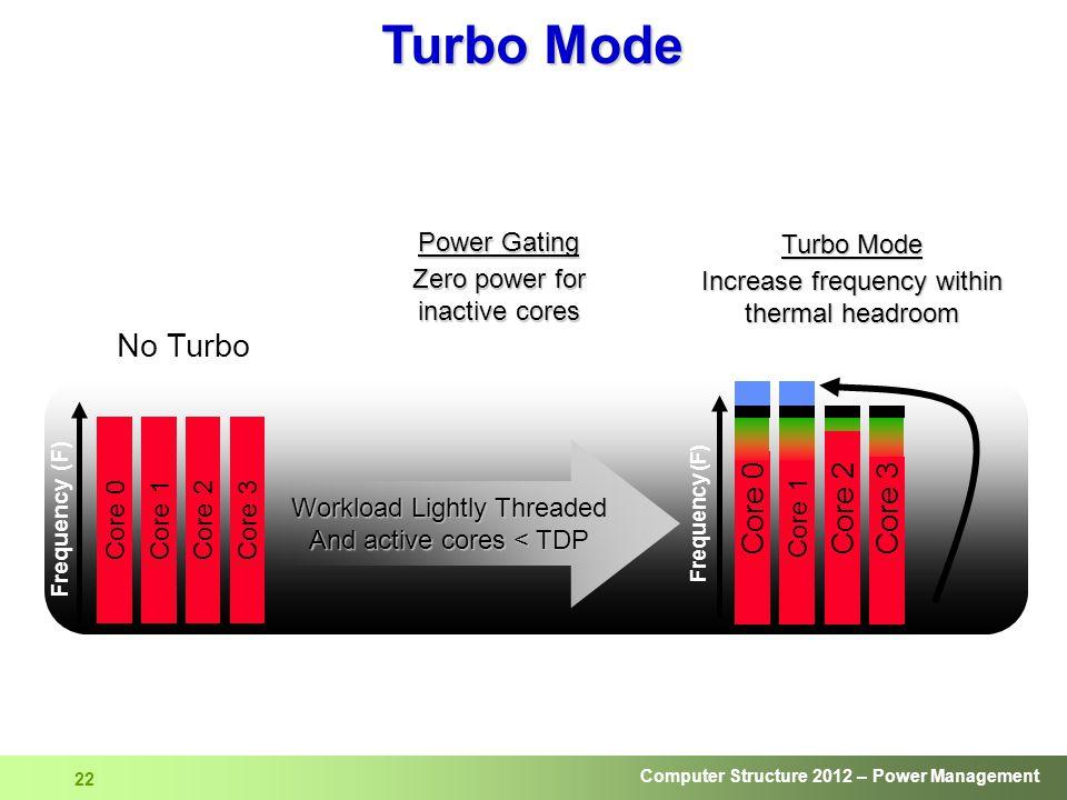 Turbo Mode No Turbo Core 2 Core 0 Core 3 Power Gating
