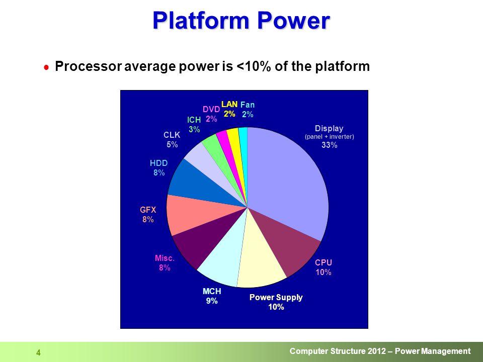 Platform Power Processor average power is <10% of the platform