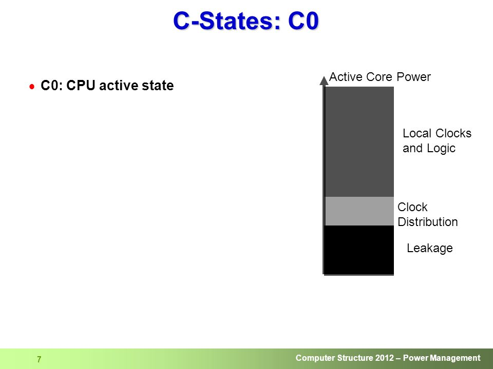C-States: C0 C0: CPU active state Active Core Power