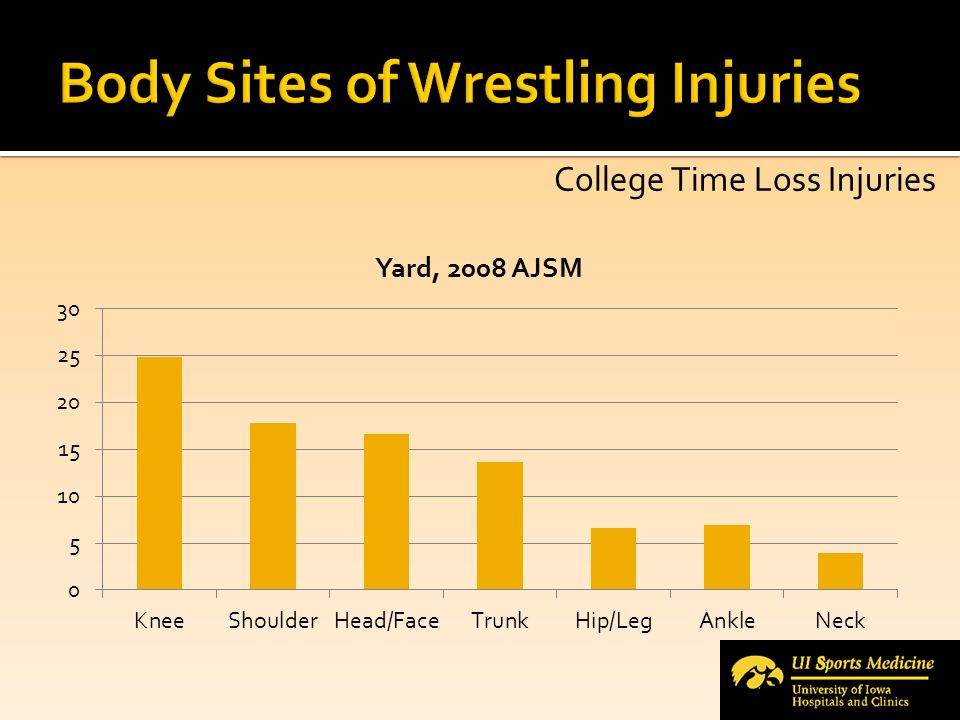 Body Sites of Wrestling Injuries
