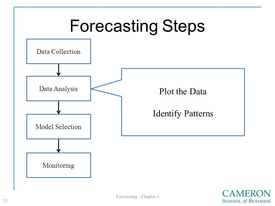 Forecasting Steps Plot the Data Identify Patterns Data Collection