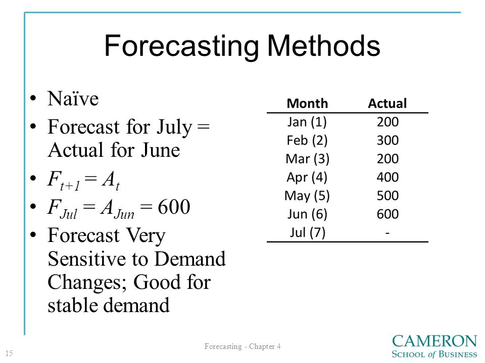Forecasting Methods Naïve Forecast for July = Actual for June