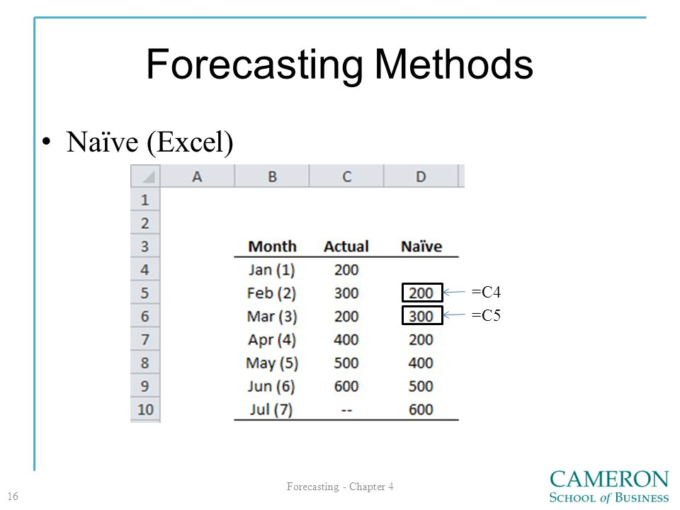 Forecasting Methods Naïve (Excel) =C4 =C5 Forecasting - Chapter 4