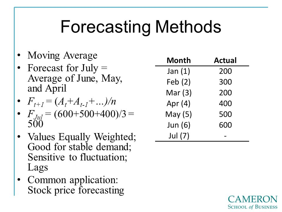 Forecasting Methods Moving Average