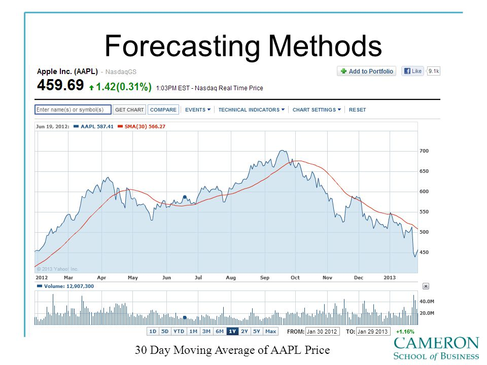 Forecasting Methods 30 Day Moving Average of AAPL Price